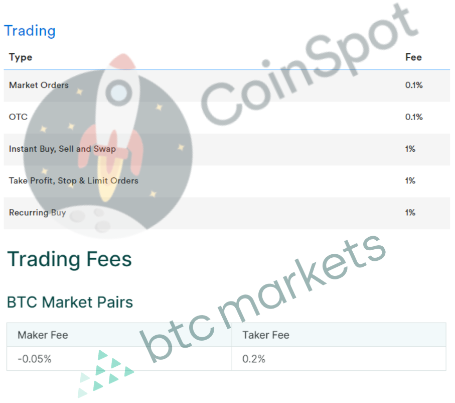 CoinSpot VS BTC markets